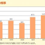 国外送金等調書の提出枚数の推移
